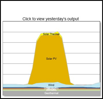 CAISO: yesterday's renewables production